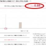 【胃がん】遺伝子検査MYCODEの結果
