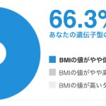 【肥満 BMI】遺伝子検査マイコードの結果