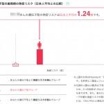 【歯周病】遺伝子検査マイコードの結果