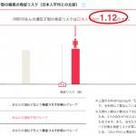 【通風】遺伝子検査マイコードの結果